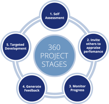 360-Project-Stages